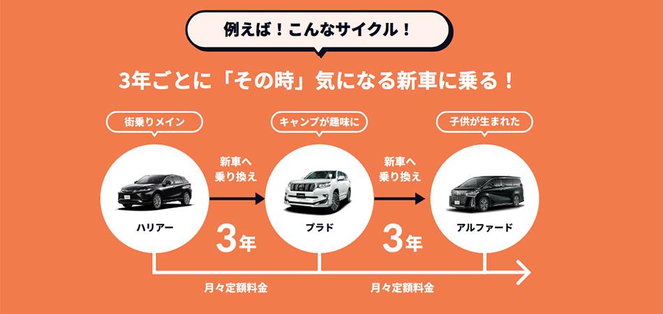 3年ごとにその時気になる新車に乗る|米沢市中古車販売のヤリミズ自動車